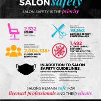 No Correlation Between Salons and the Spread of COVID-19